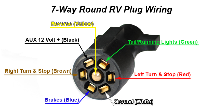 7 Way Wire Diagram 7 way trailer & rv cords by jammy, inc jammy, inc lighting 7 way round trailer plug wiring diagram at gsmportal.co
